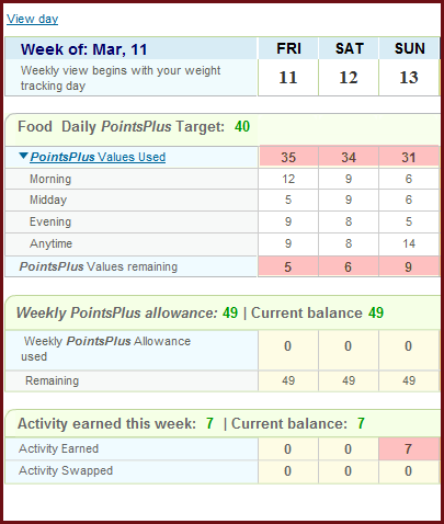 Weight Watchers PointsPlus Results for the week