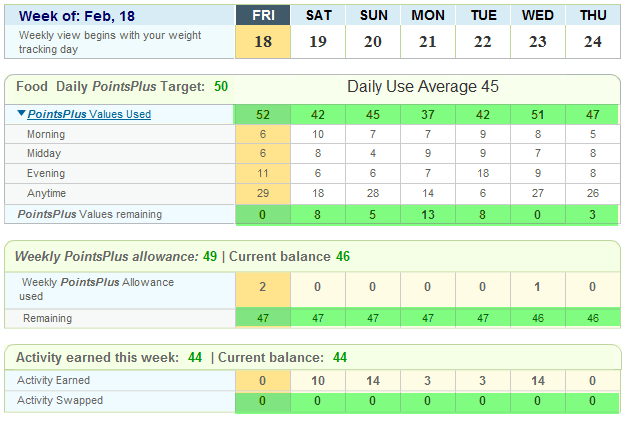 Weekly Weghtwatchers Weigh in and Check up
