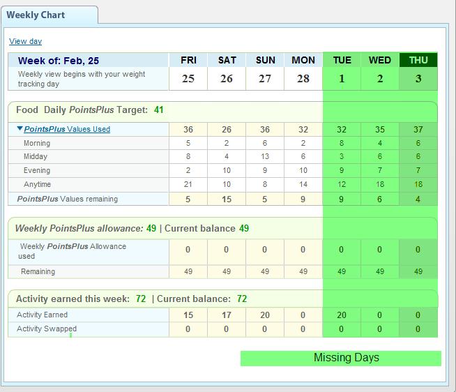 Mini Weight Watchers Update for 3/1 through 3/3