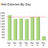 Net Calories Weekly Live Strong Chart
