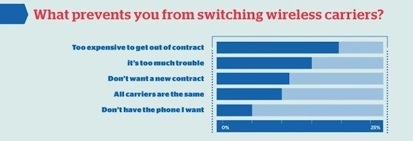 Reasons why are reluctant to switch from their current cellphone provider