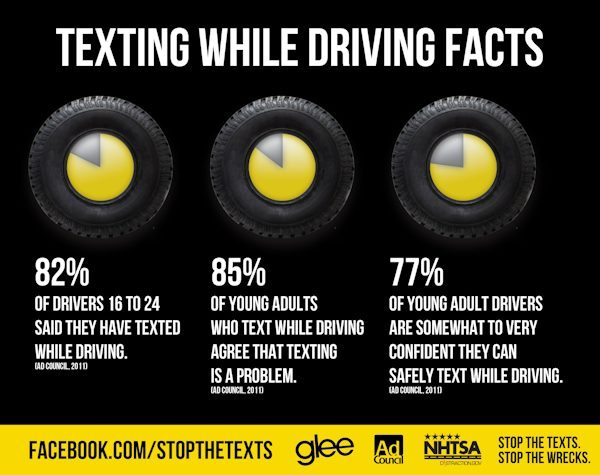 Current texting while driving stats 2011