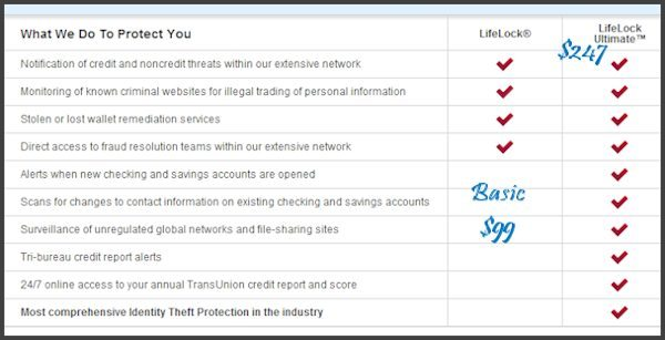 LifeLock Plans and Pricing