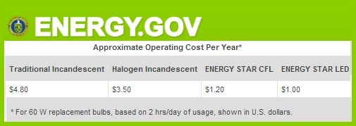 Your Lighting Choices Can Save You Money - info from energy.gov