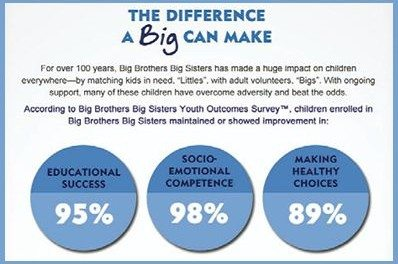 Help NIVEA Support Big Brother Big Sisters of America @bbbbs @niveausa