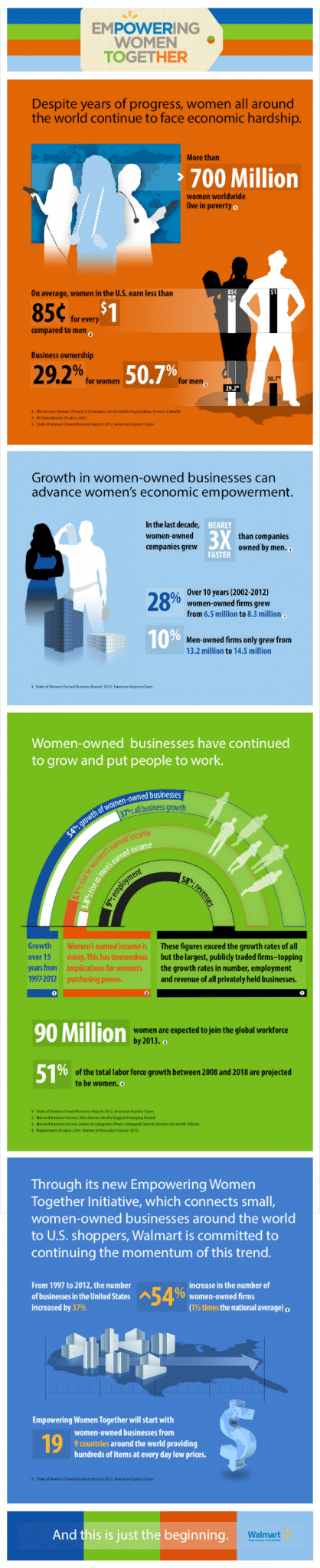 Walmart Empowering Women Together Program Infographic