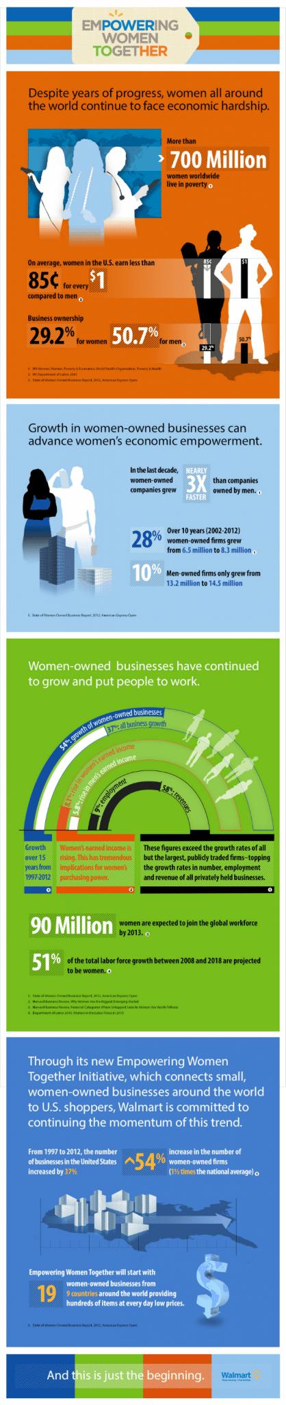 Walmart Empowering Women Infographic