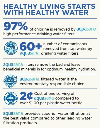 Aquasana Facts - Drinking Water Filters