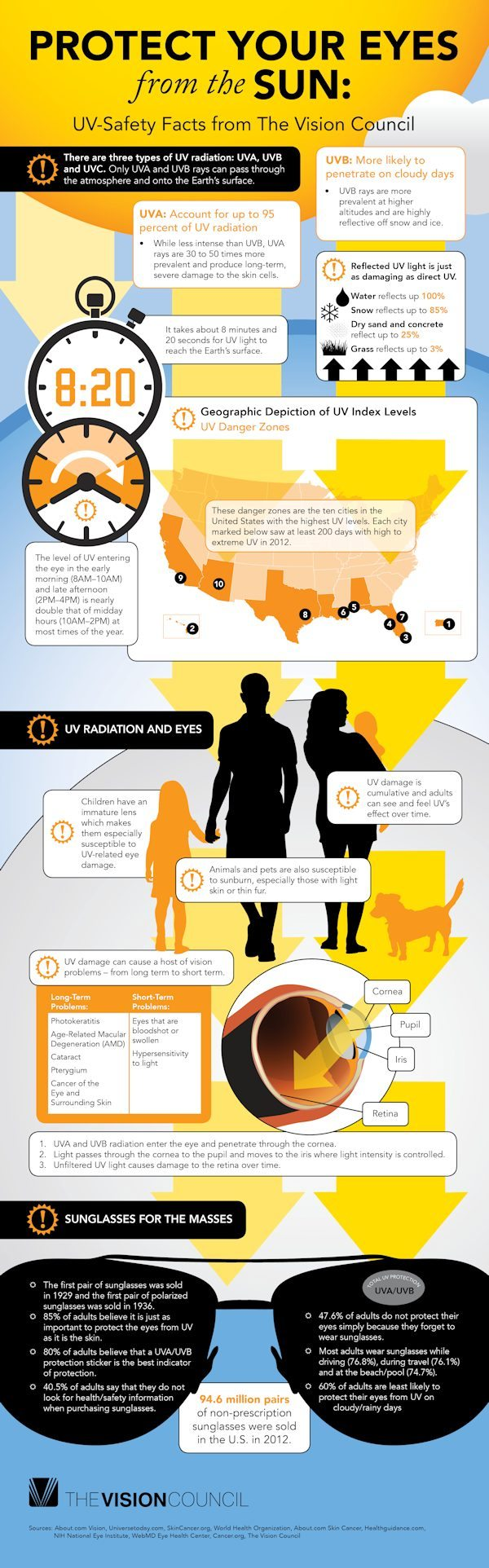 UV Safety Infographic