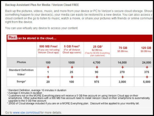 Verizon Cloud and Backup Assistance Plus Details - ad