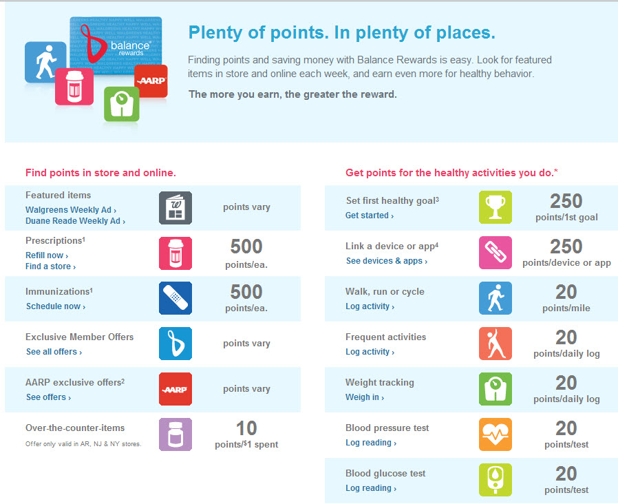 Walgreens Balance Rewards Point System
