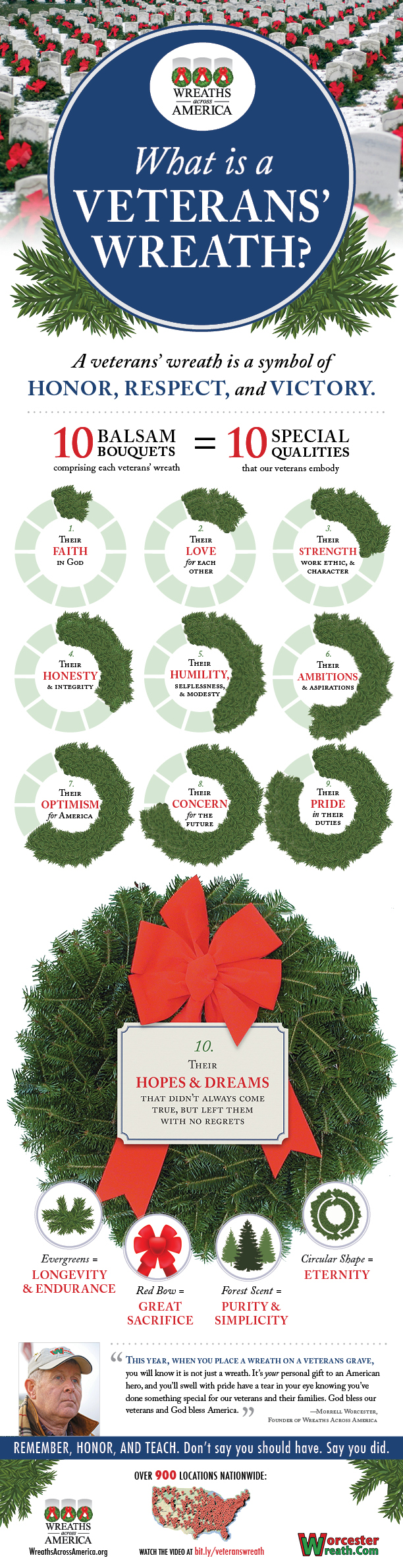 What a Vetrans Wreath Means - Wreaths Across America