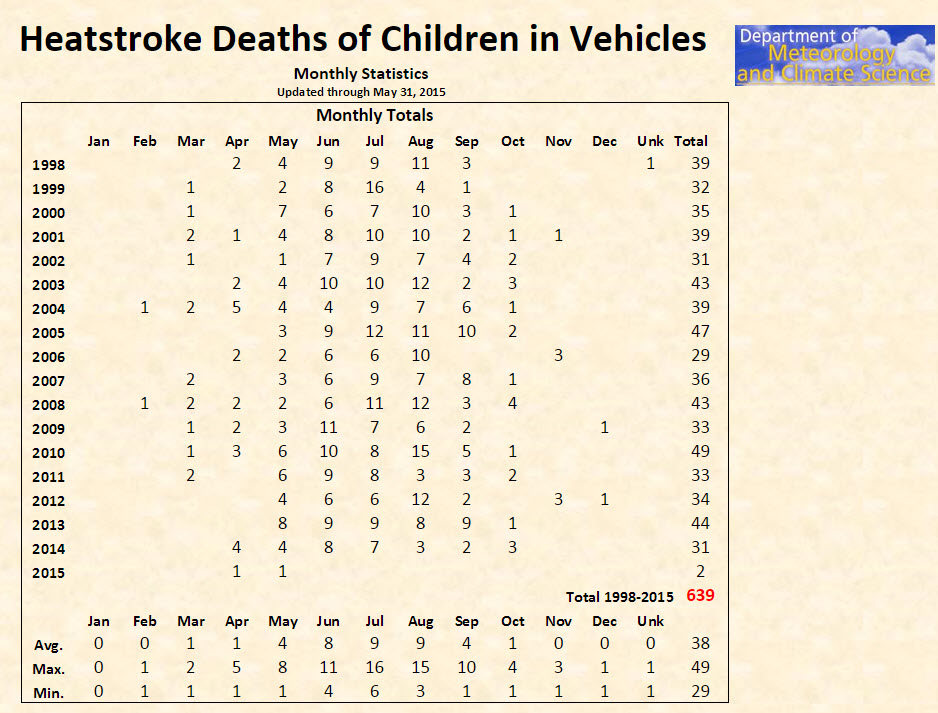 Heatstroke Deaths of Children in Vehicles Monthly Statistics - Source: http://www.noheatstroke.org/