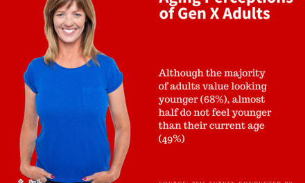 Gen X – What We Think About Aging and Looking Older