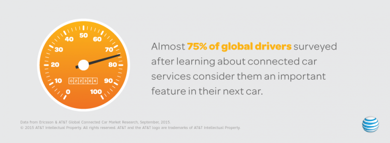 ATT Connected Car Facts - Survey