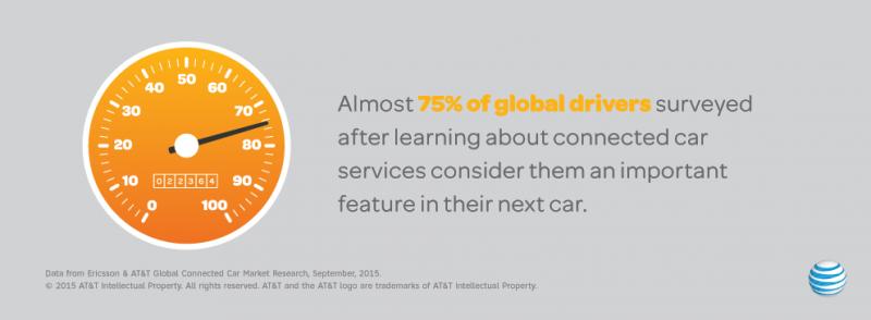 ATT Connected Car Facts - Survey