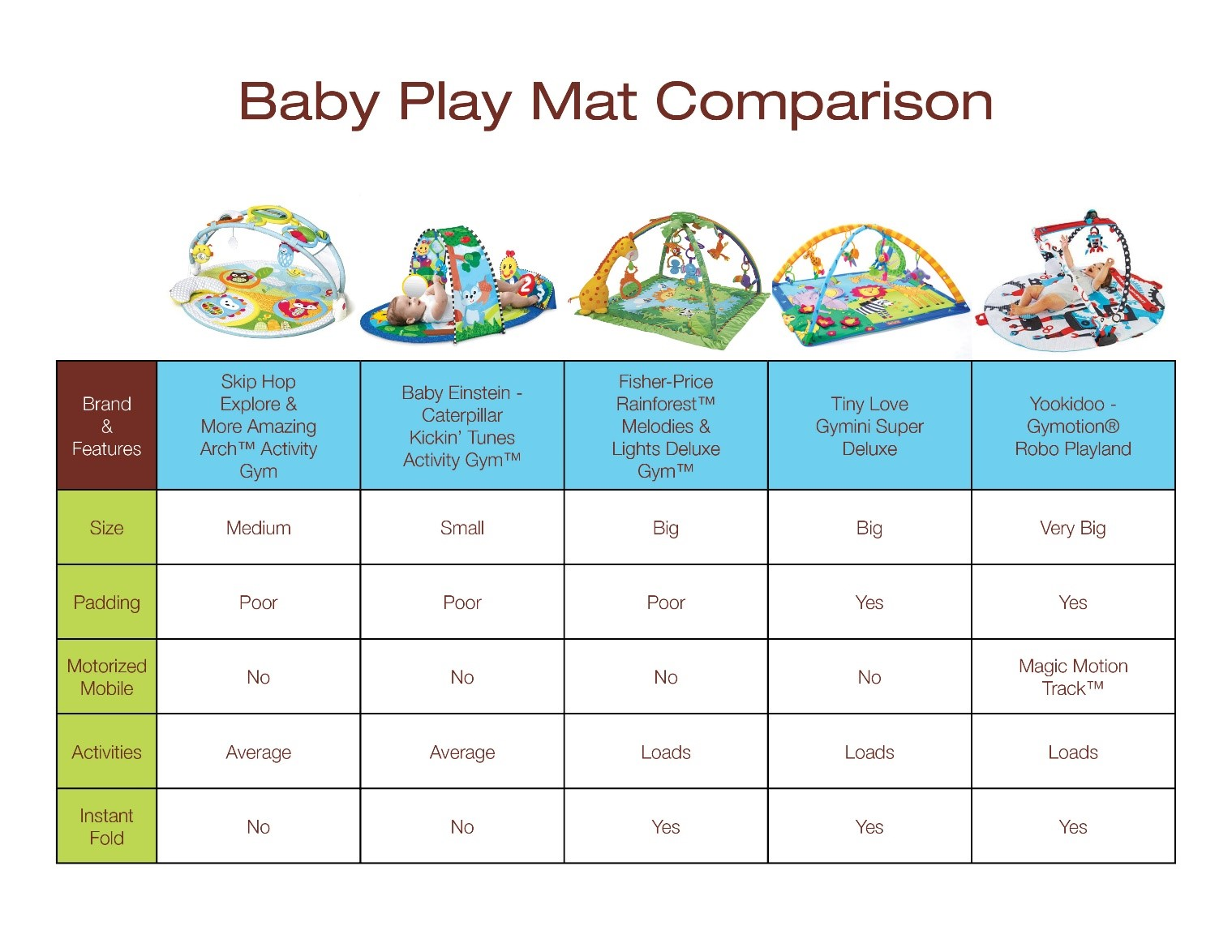 Baby Play Mat Comparison Chart
