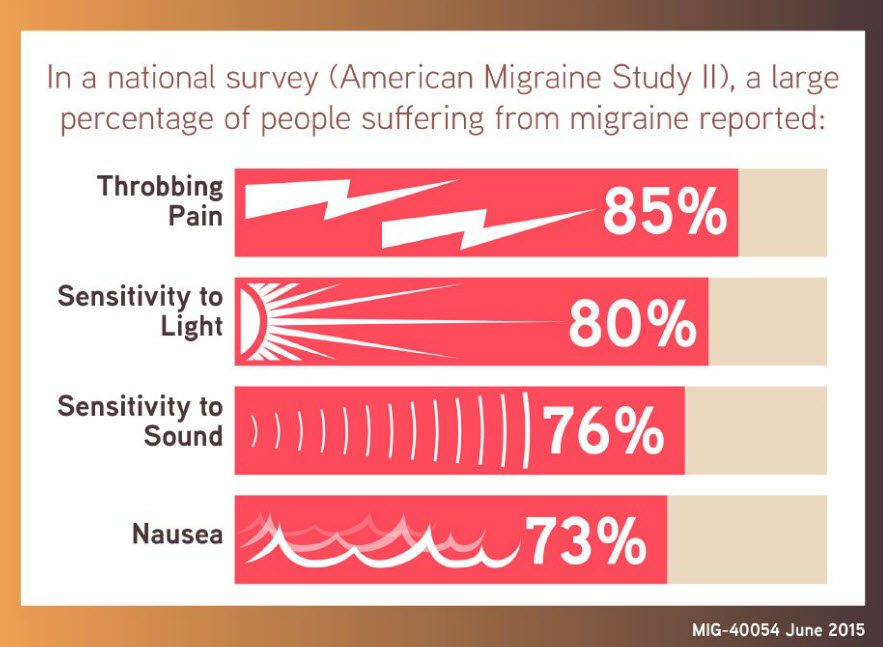 Migraine Study Findings - An unpredictable migraine takes time away from work, family, friends, etc. Learn more about migraines #sponsored #MoreToMigraine