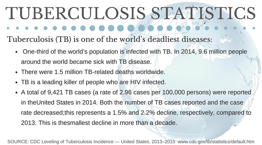 CDC TB Statistics - #TBBloodTest #IC #ad