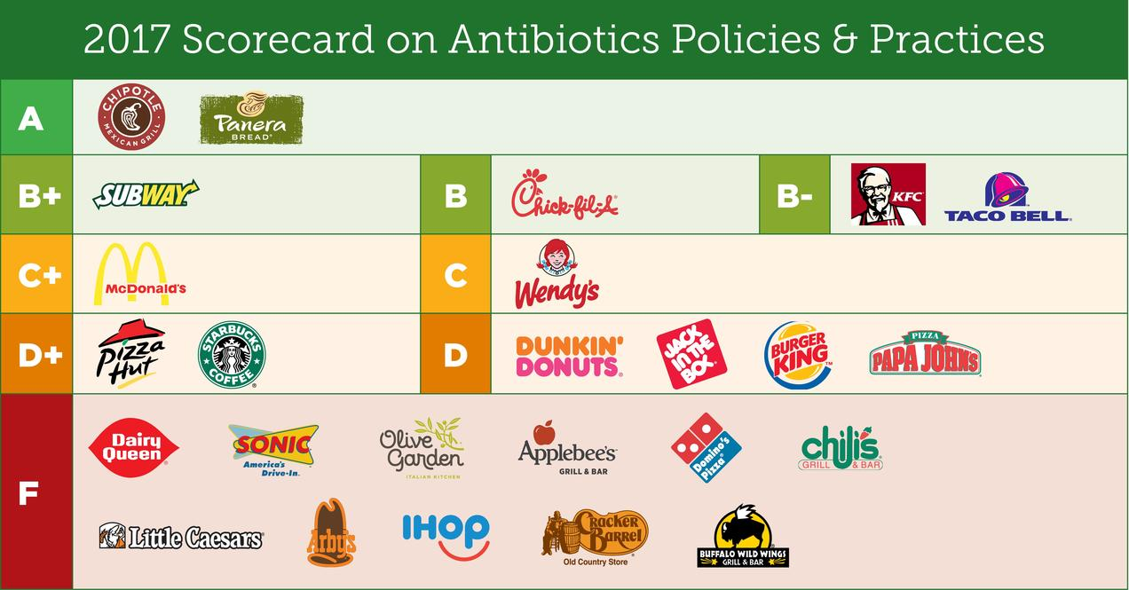 Fast Food Restaurants Antibiotics Scoreboard 2017