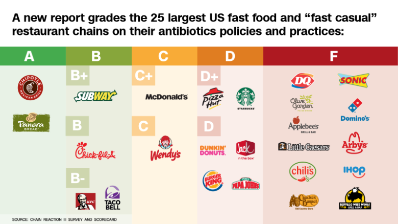 Fast Food Restaurants Antibiotics Scoreboard 2016
